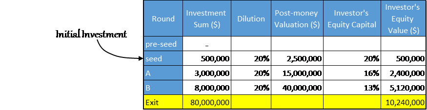 Seed stage investments