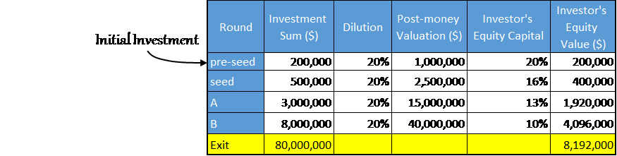 pre seed investment